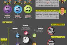 تصویر اینفوگرافی معرفی هلدینگ انرژی سپهر4؛ هلدینگ انرژی سپهر، پرچمدار تولید متانول ایران